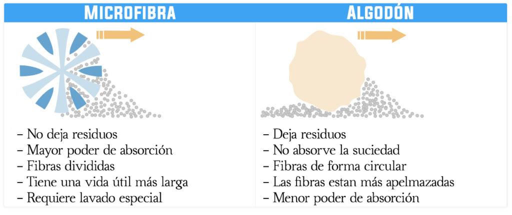 microfibra frente al algodon 1024x431 - Sistema LCM o Limpieza con Microfibras